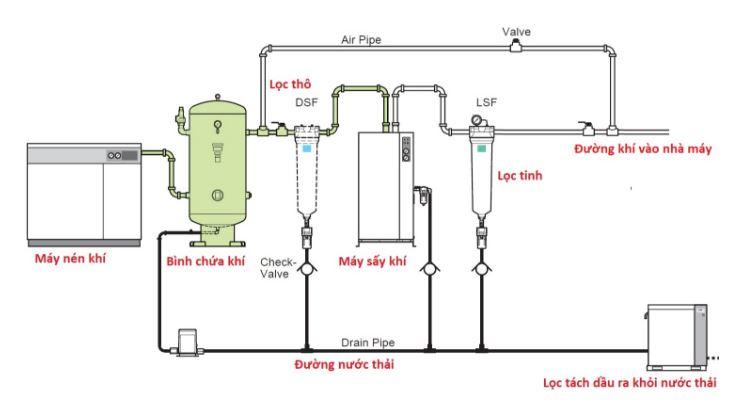 Sơ đồ lắp đặt hệ thống máy nén khí